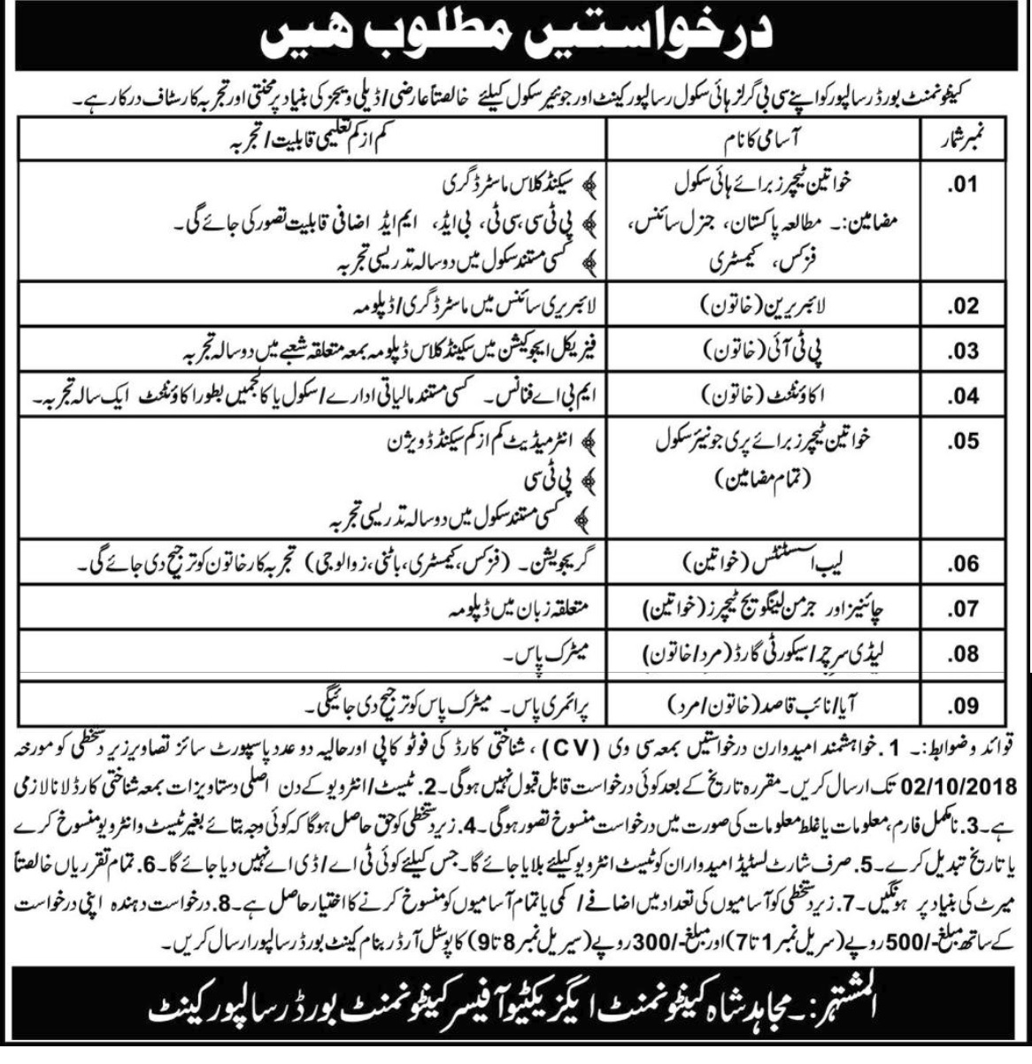 Cantonment Board Risalpur Jobs | Pakistan Army Jobs 2018