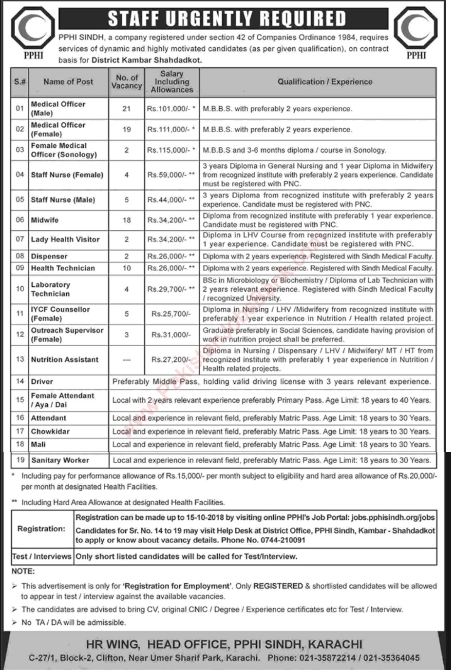 PPHI Sindh Latest Jobs 2018